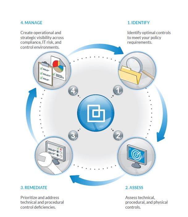 Achieve greater compliance flow chart