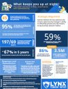 Top CISO Concerns Infographic