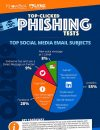 Top-Clicked Phishing Tests Infographic